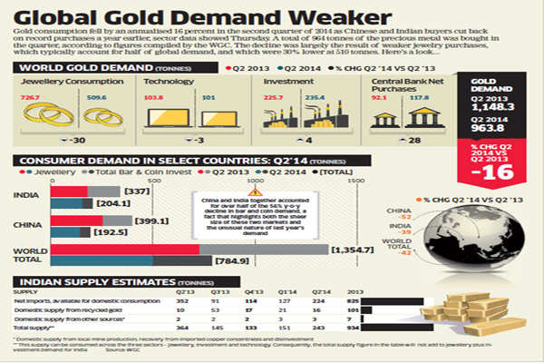 The demand for gold in the current year has been pegged at 850 -950 tonnes, and the offtake of more than 500 tonnes is expected between July and December.