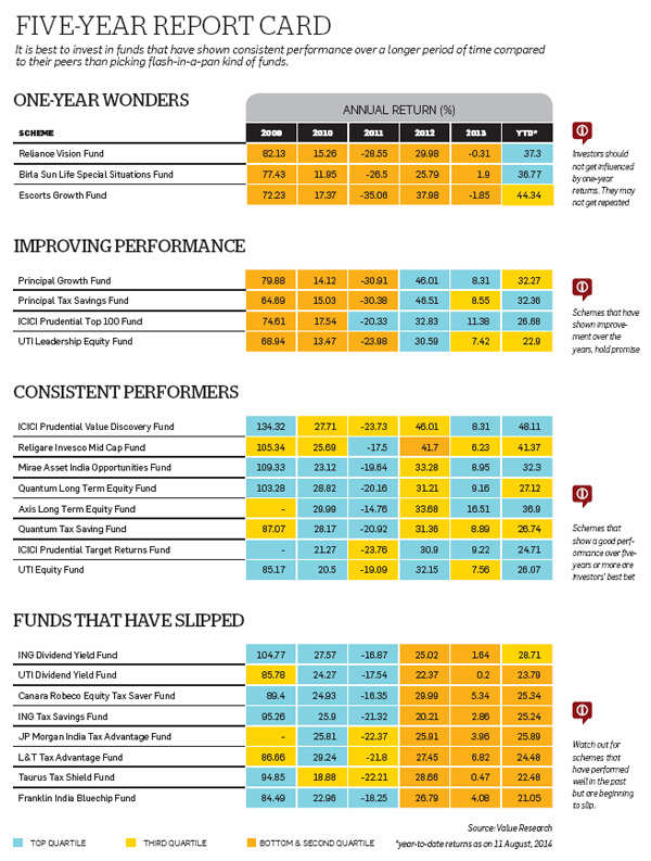 How to pick the best performing mutual fund schemes