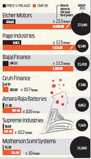 Eicher Motors, Bajaj Finance among stocks that gave ten-fold returns in last five years