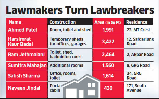 Nitin Gadkari, Kalraj Mishra, Yashwant Sinha among MPs who have made unauthorised changes to bungalows in past 10 years