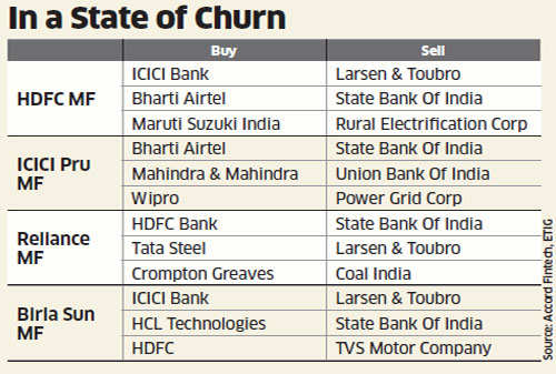 Top fund houses like HDFC,  ICICI Pru log out of banking, capital goods, bet on infrastructure