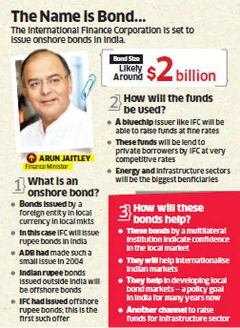 IFC's $2-billion bond sale a vote of confidence for Indian economy