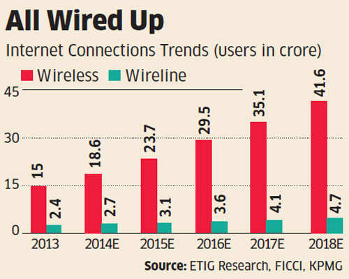D-Link ready to take advantage of data boom in India