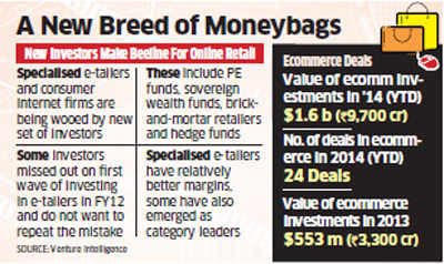Fast growth of e-commerce companies fuelling investor interest