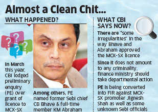 Proceedings dropped against former Sebi chief CB Bhave, KM Abraham in MCX-SX case