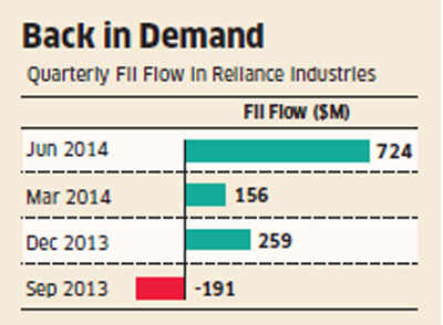 FIIs invest nearly 12.5% of total equity inflows in Reliance Industries in June quarter