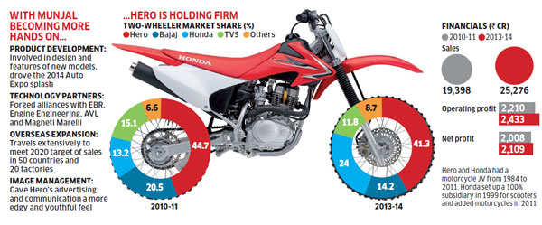 Pawan Munjal: The man behind Hero Motocorp's growth after parting ways with Honda