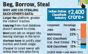 Online players 'borrow' listings, often without consent of advertisers