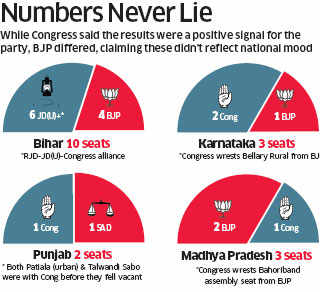 Another bypoll jolt for Narendra Modi-led BJP as Opposition wins 10 seats