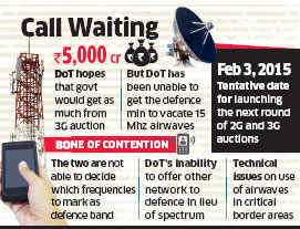 Defence Ministry yet to give up 3G spectrum; DoT reaches Finance Ministry