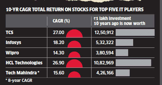 Rs 1 lakh invested in 2004 TCS IPO is now worth Rs 12.5 lakh