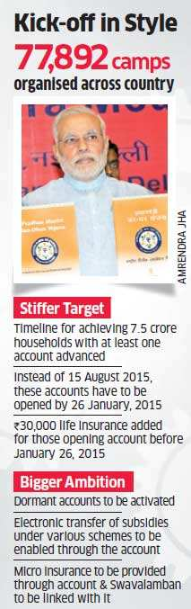 PM 'Jan Dhan' Yojana launched; aims to open 1.5 crore bank accounts on first day
