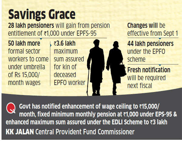Minimum pension of Rs 1,000 under EPFO; wage ceiling up at Rs 15,000