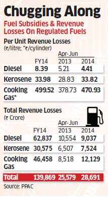 Pump prices of diesel inch closer to market rates