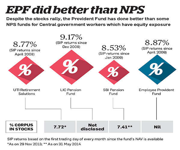 Are you making the most of your Employees' Provident Fund?