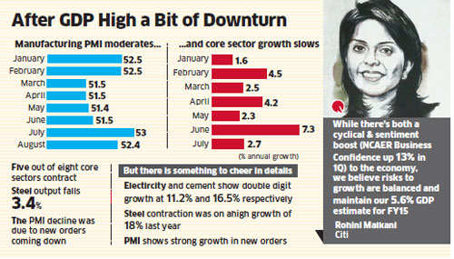 July sees Core Sector Index slowing to 2.7%