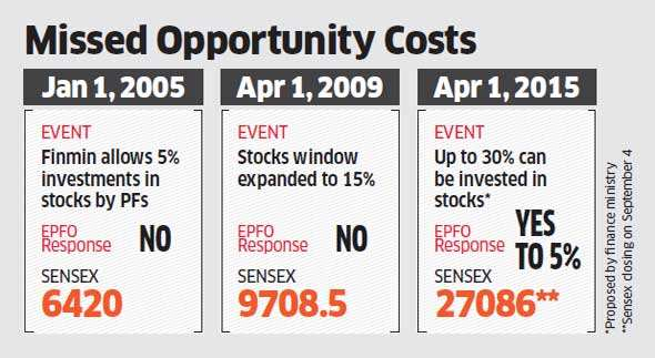 Narendra Modi government may allow EPFO to invest in markets, Rs 6,000 crore to flow into stocks annually