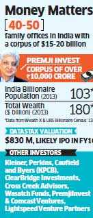 Pre ipo funds india