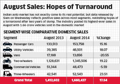 Car sales grow for fourth straight month, indicate lasting turnaround