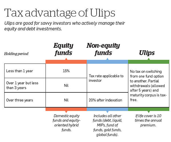 ULIPs 2.0: Why you should buy these insurance-cum-investment plans now