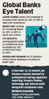 Global banks look at large-scale hiring as regulators tighten norms