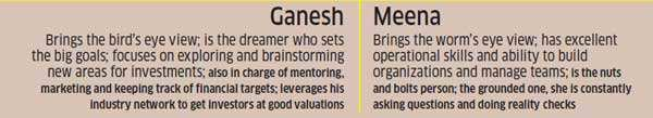 Meet Krishnan & Meena Ganesh: The husband-wife duo with 100% success rate in start-up world