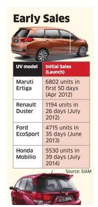 Top 10 UVs in India