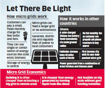 Around 25,000 villages to get electrified through micro-grids