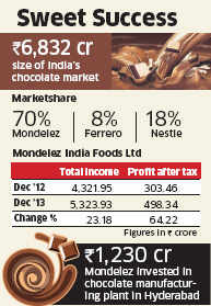 Mondelez India Foods posts 64 per cent rise in PAT in 2013