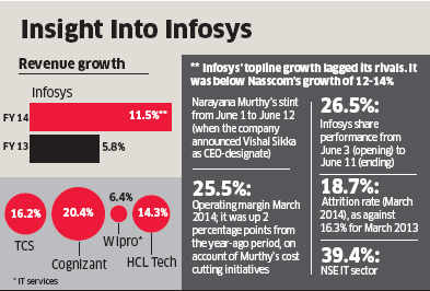 Vishal Sikka to outline strategy at Infosys' Q2 results