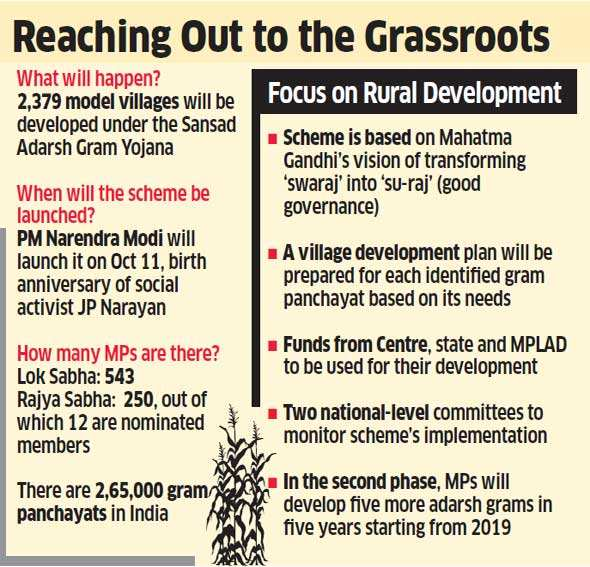 Govt to Put Onus on MPs to Develop Villages