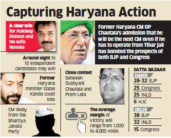 Haryana polls: No candidate seen as favourite, but satta