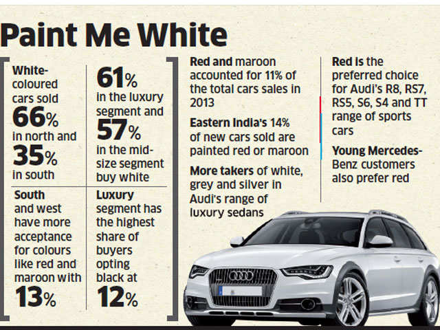 One in every two cars sold in india is painted white