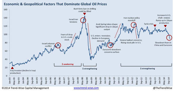 Crude oil: A tale of two crashes