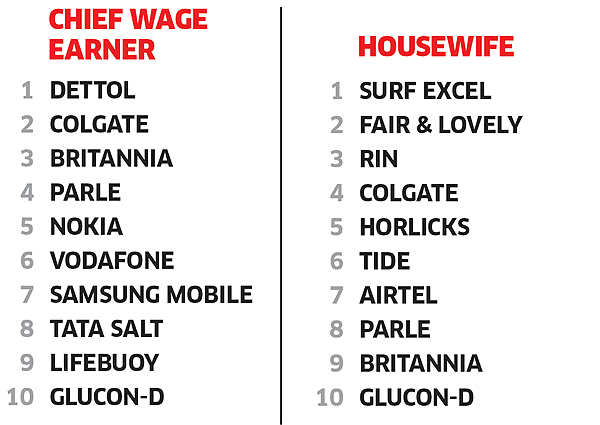 Dettol a hit with the chief wage-earner; housewives swear by Surf Excel as the most-trusted brand