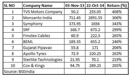 Top ten midcaps which tripled investors' wealth since last Diwali