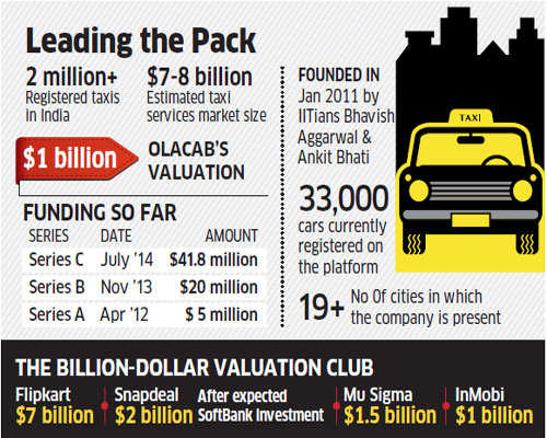 Olacabs raises $210 million from Japan's SoftBank Corp; enters $1b Club