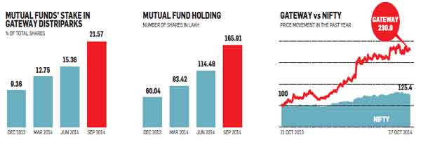 Most wanted stocks: Top 8 scrips on which fund managers have been bullish in the past year