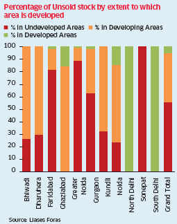 Urban areas in and around Delhi constitute 40% of unsold real estate in top eight cities