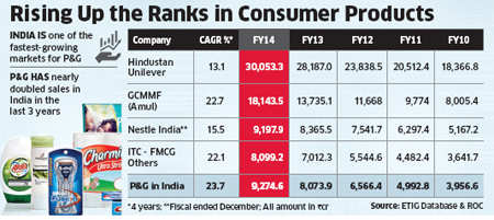 P&G pips Nestle, ITC to become India's third largest consumer-products maker