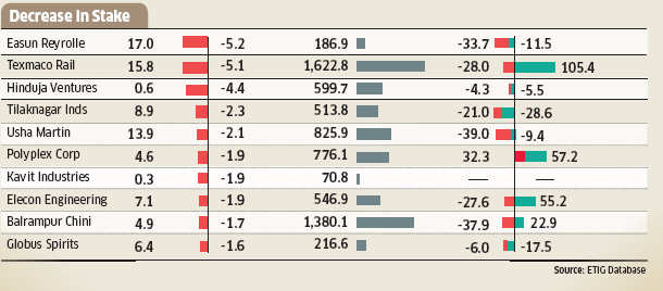 Mutual Funds bet big on small companies