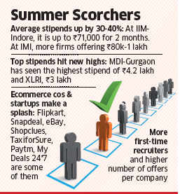 Summer internship stipends sizzle; Jump 30-40% as companies prepare to hire talent