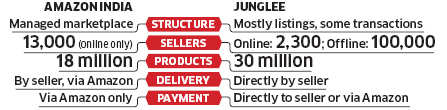 Amazon's strategy for India: Stick to the concept of sister site