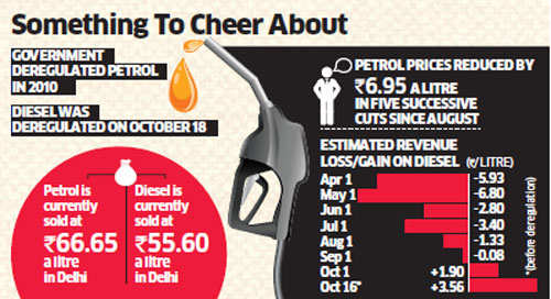 Diesel & petrol prices likely to be cut by Rs 2.50/litre ahead of assembly elections