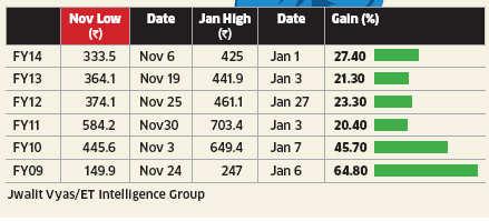Tata Steel stocks' expected to rally between November to January