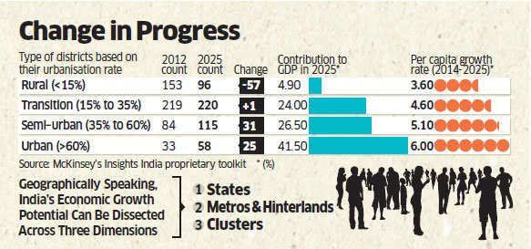 Decoding India's economic geography: Over 7,935 cities are symbol of diversity of markets