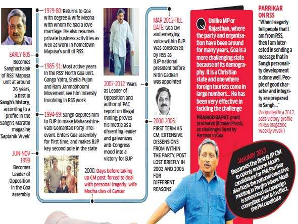All you need to know about Manohar Parrikar