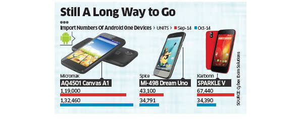 Android One faces stiff competition from Xiaomi & Motorola; poses tough challenge for Google
