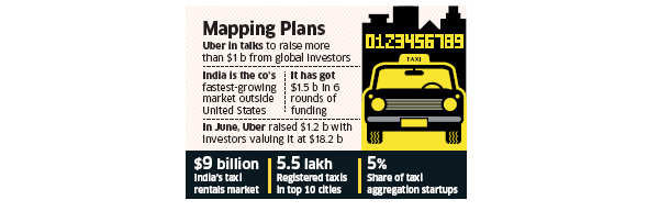 Uber to invest $400 million in India to grow business, expand and hire