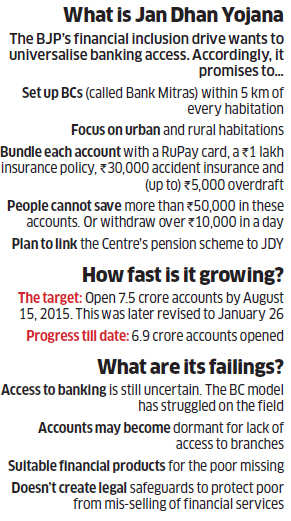 Jan Dhan Yojana: Why impressive numbers don't mean much to financial inclusion drive